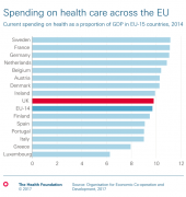 Chart: NHS spends about EU average as percentage of GDP on health