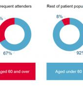Chart: Characteristics of frequent attenders at general practice