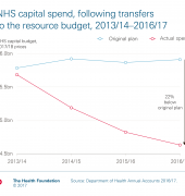 Chart: NHS capital spending falls for third year in a row