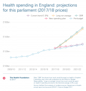 Chart: New money for the NHS announced in November Budget